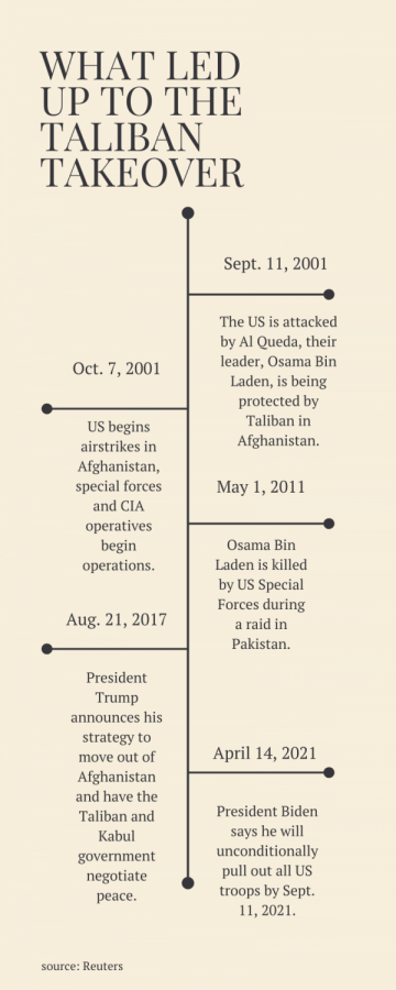 Twenty years of combat led to the Taliban overthrowing the Kabul government in 2021.